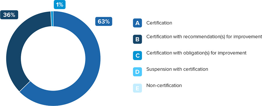 Certification results of our facilities in France